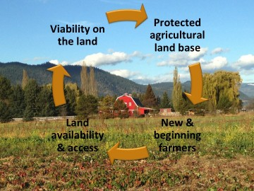 Farmland, farmers, farmers on the land, and profitability are foundational to a sustainable local food system.